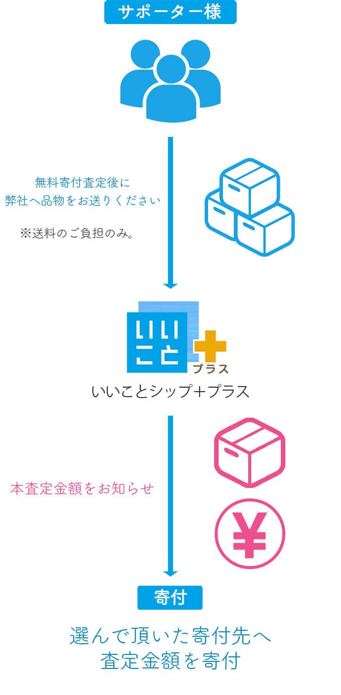 ご利用方法とサービスの流れ 回収からリユース・寄付について